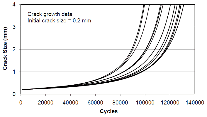 Crack growth data for 12 steel specimens tested in rotating bend fatigue with an initial crack size of 0.2mm (Sasaki et al., 1987).