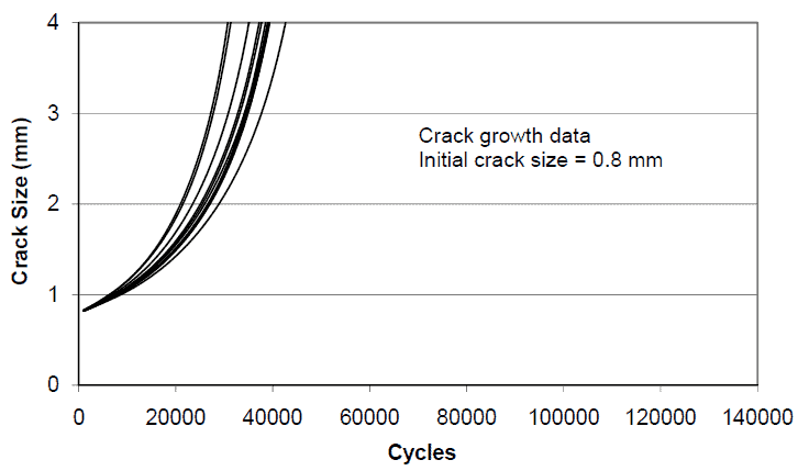 Crack_Growth_Data_Structural_Design_Concepts