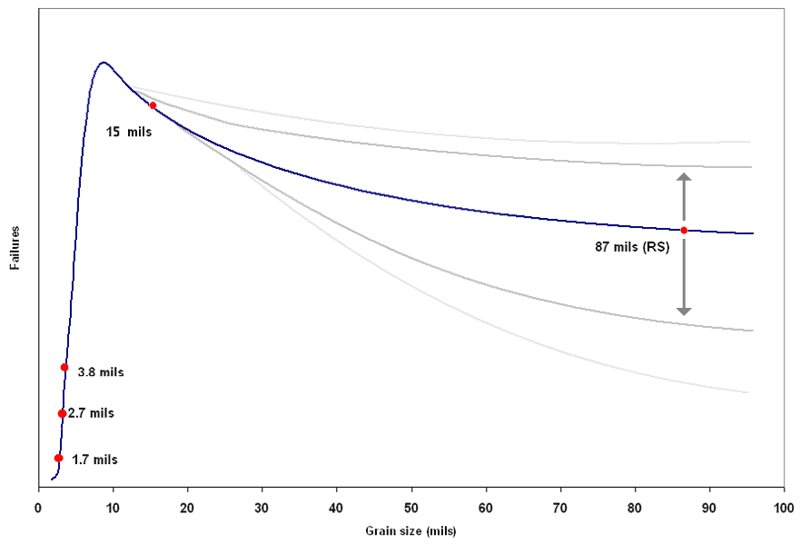grain size sensitivity to HCF